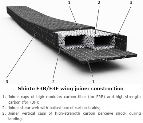 Shinto wing joiner construction
